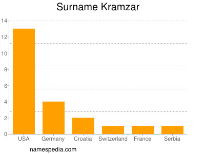 Surname Kramzar