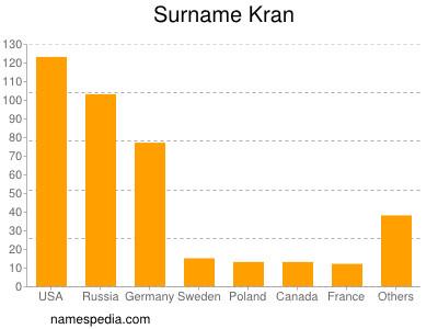 Surname Kran