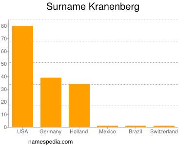 Surname Kranenberg
