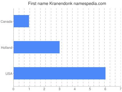 Given name Kranendonk