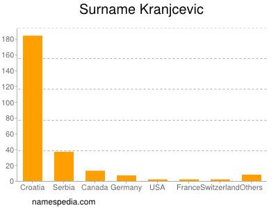 Surname Kranjcevic