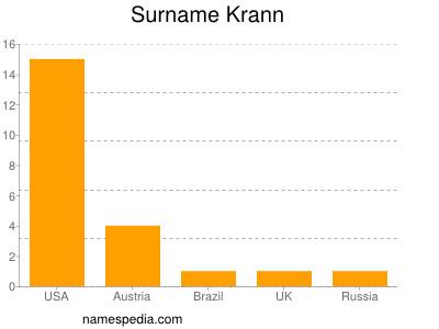 Surname Krann