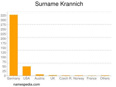 Surname Krannich