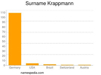 Surname Krappmann