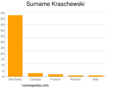 Surname Kraschewski