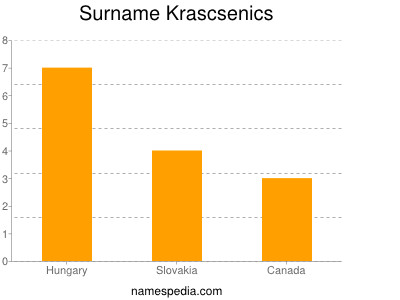 Surname Krascsenics
