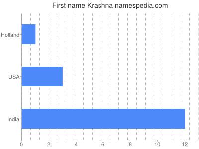 Given name Krashna