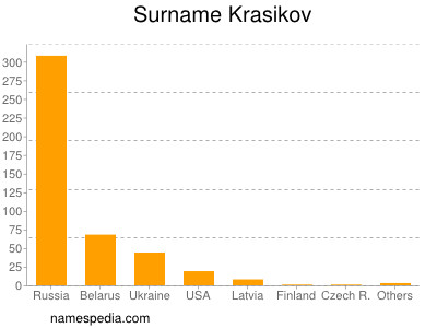 Surname Krasikov