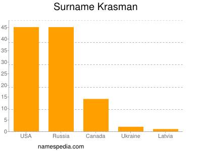 Surname Krasman