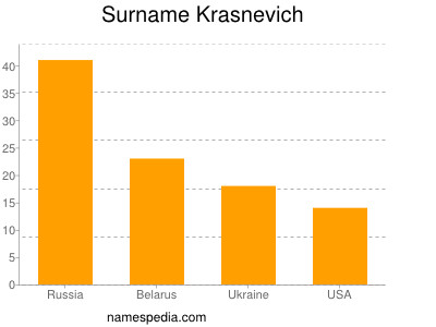 Surname Krasnevich