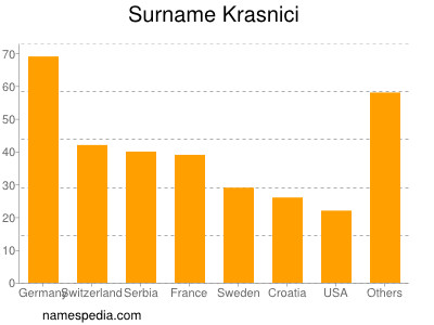 Surname Krasnici