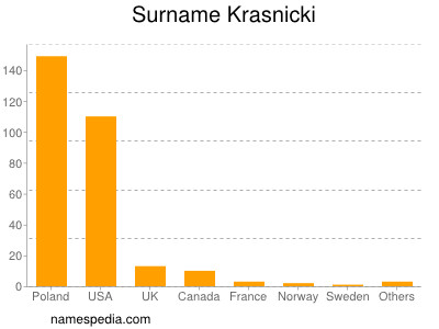Surname Krasnicki