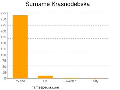 Surname Krasnodebska