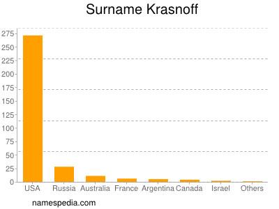 Surname Krasnoff