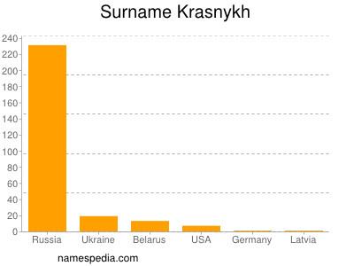 Surname Krasnykh