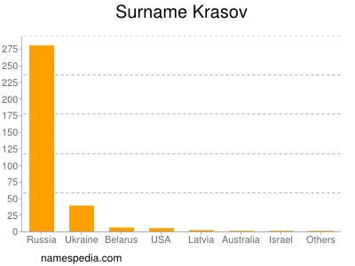 Surname Krasov