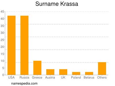 Surname Krassa