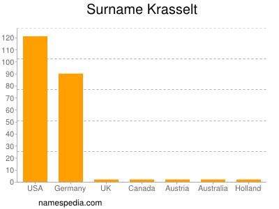 Surname Krasselt