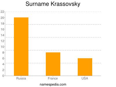 Surname Krassovsky