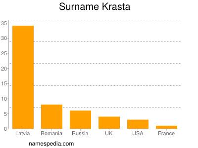 Surname Krasta