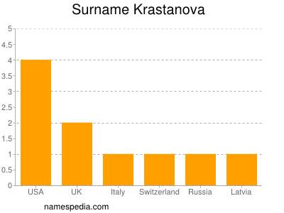 Surname Krastanova