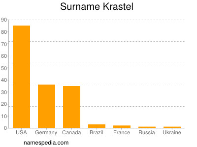 Surname Krastel