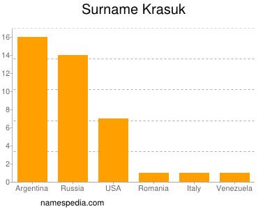 Surname Krasuk
