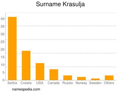 Surname Krasulja