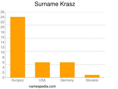 Surname Krasz