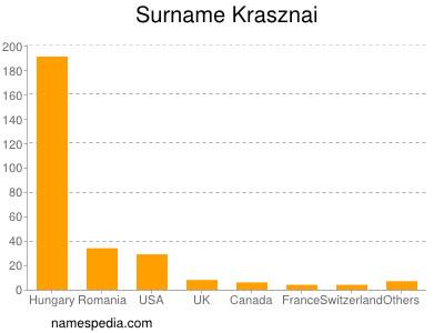 Surname Krasznai