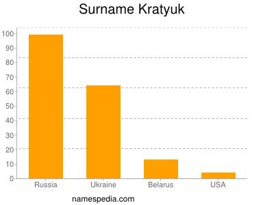 Surname Kratyuk