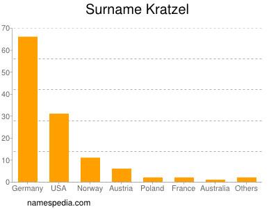Surname Kratzel