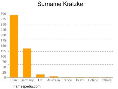 Surname Kratzke