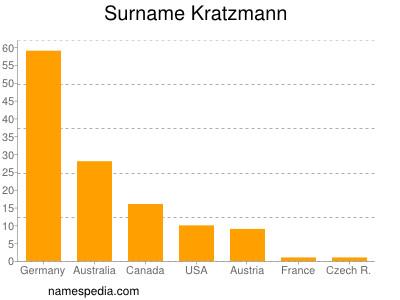 Surname Kratzmann