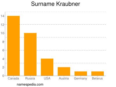 Surname Kraubner