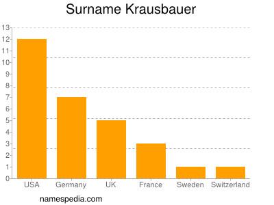 Surname Krausbauer