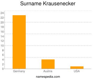 Surname Krausenecker