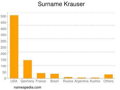Surname Krauser