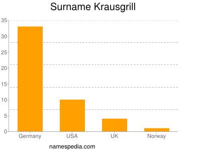 Surname Krausgrill
