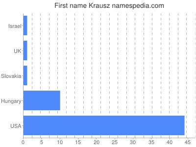 Given name Krausz