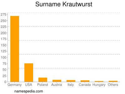 Surname Krautwurst