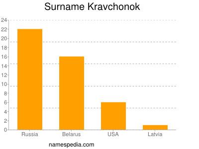 Surname Kravchonok