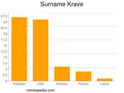 Surname Krave