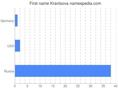 Given name Kravtsova