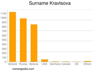 Surname Kravtsova
