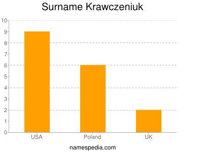 Surname Krawczeniuk