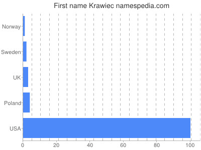 Given name Krawiec