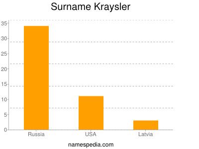 Surname Kraysler