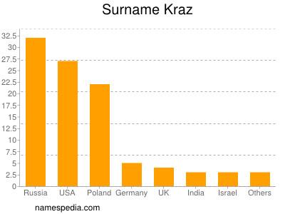 Surname Kraz