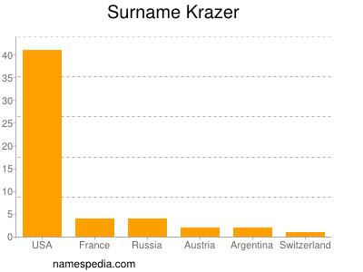 Surname Krazer